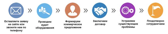 этапы сотрудничества